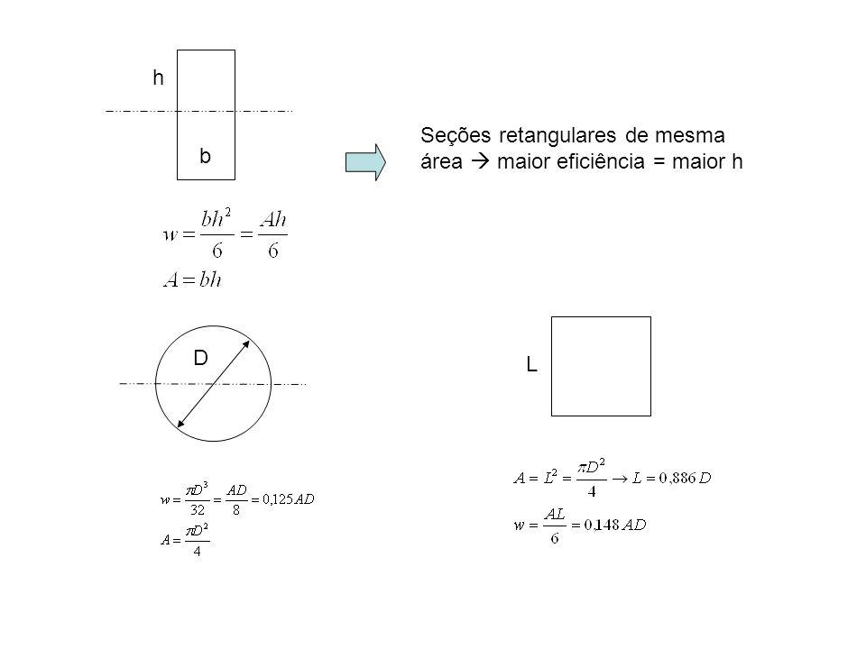 D b h Seções retangulares de mesma área maior eficiência = maior h L