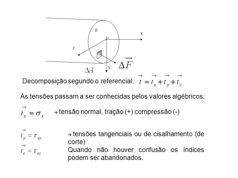 S x y z Decomposição segundo o referencial: As tensões passam a ser conhecidas pelos valores algébricos: tensão normal, tração (+) compressão (-) tens