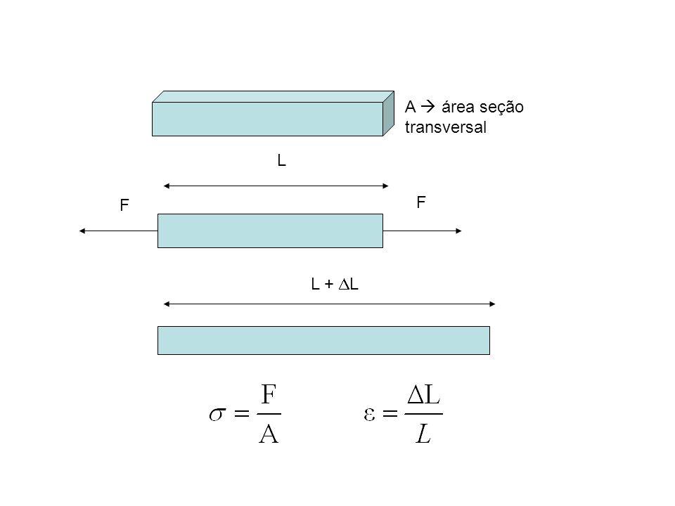 F F L L + L A área seção transversal