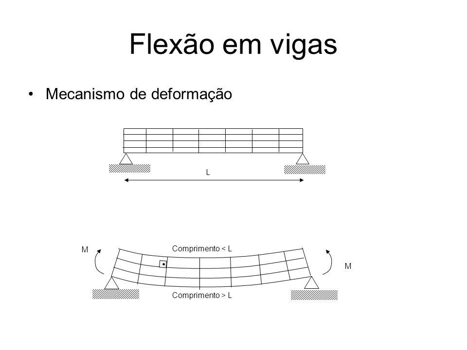 Flexão em vigas Mecanismo de deformação L M M Comprimento < L Comprimento > L
