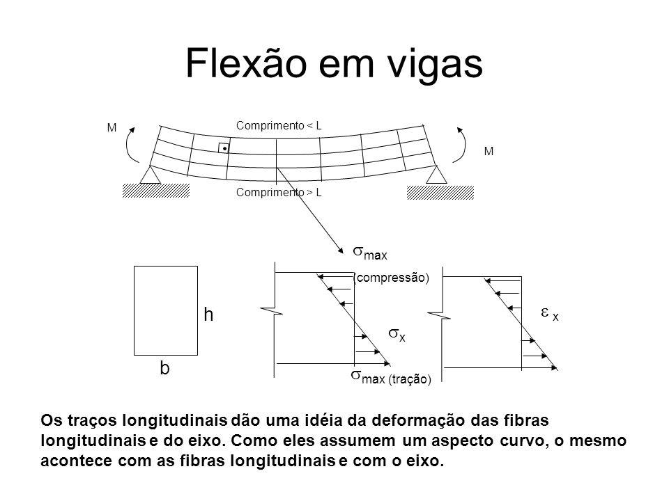 Flexão em vigas M M Comprimento < L Comprimento > L b h x x max (compressão) max (tração) Os traços longitudinais dão uma idéia da deformação das fibr