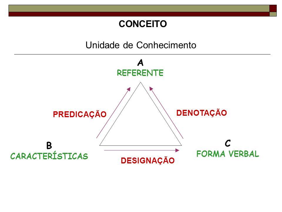 Unidade de Conhecimento CONCEITO A REFERENTE PREDICAÇÃO DENOTAÇÃO DESIGNAÇÃO B CARACTERÍSTICAS C FORMA VERBAL