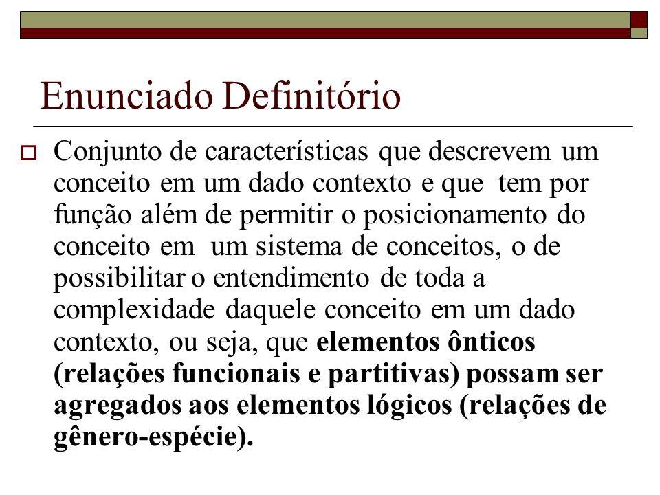 Enunciado Definitório Conjunto de características que descrevem um conceito em um dado contexto e que tem por função além de permitir o posicionamento