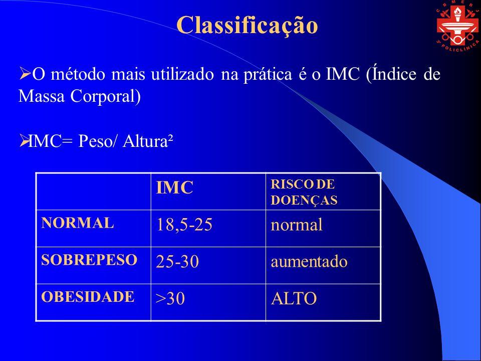 Classificação O método mais utilizado na prática é o IMC (Índice de Massa Corporal) IMC= Peso/ Altura² IMC RISCO DE DOENÇAS NORMAL 18,5-25normal SOBREPESO 25-30 aumentado OBESIDADE >30ALTO
