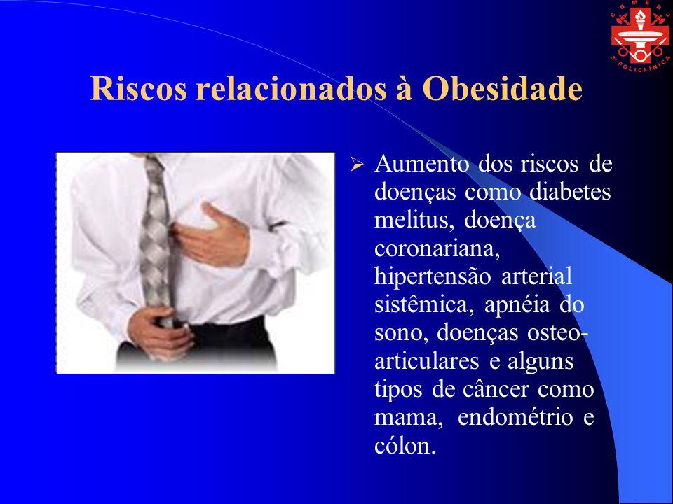 Riscos relacionados à Obesidade Aumento dos riscos de doenças como diabetes melitus, doença coronariana, hipertensão arterial sistêmica, apnéia do sono, doenças osteo- articulares e alguns tipos de câncer como mama, endométrio e cólon.