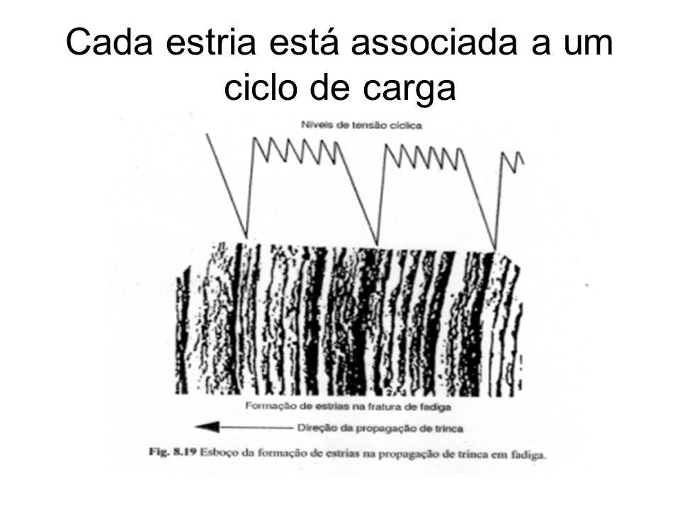 Cada estria está associada a um ciclo de carga