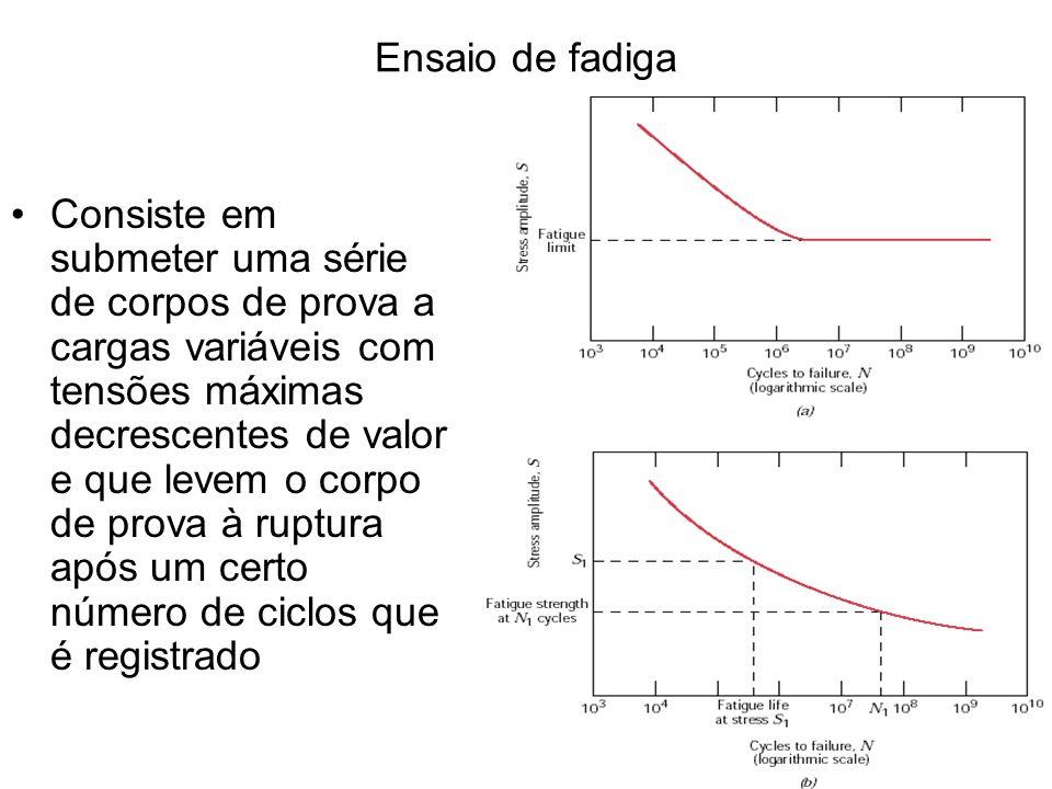 Ensaio de fadiga Consiste em submeter uma série de corpos de prova a cargas variáveis com tensões máximas decrescentes de valor e que levem o corpo de