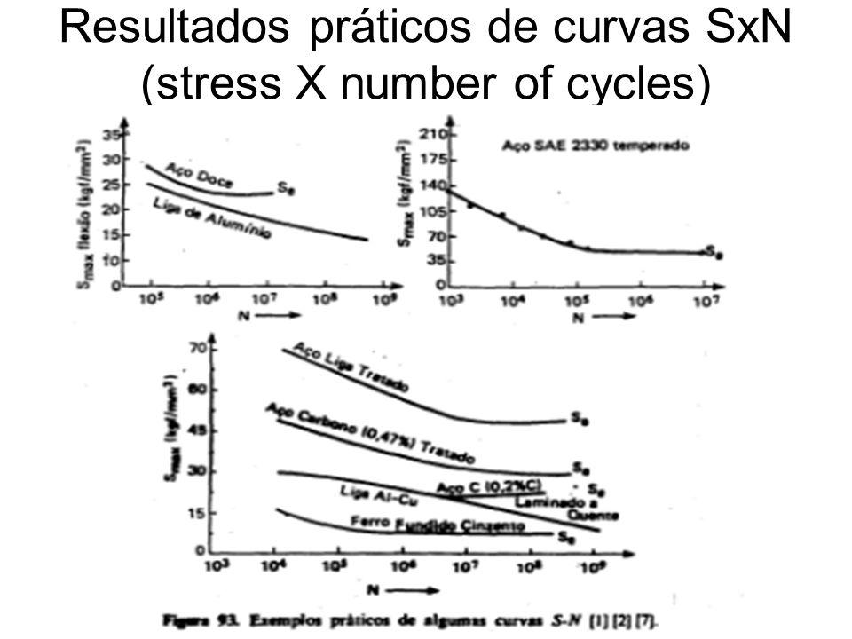 Resultados práticos de curvas SxN (stress X number of cycles)