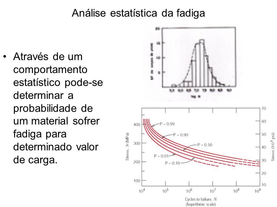 Análise estatística da fadiga Através de um comportamento estatístico pode-se determinar a probabilidade de um material sofrer fadiga para determinado