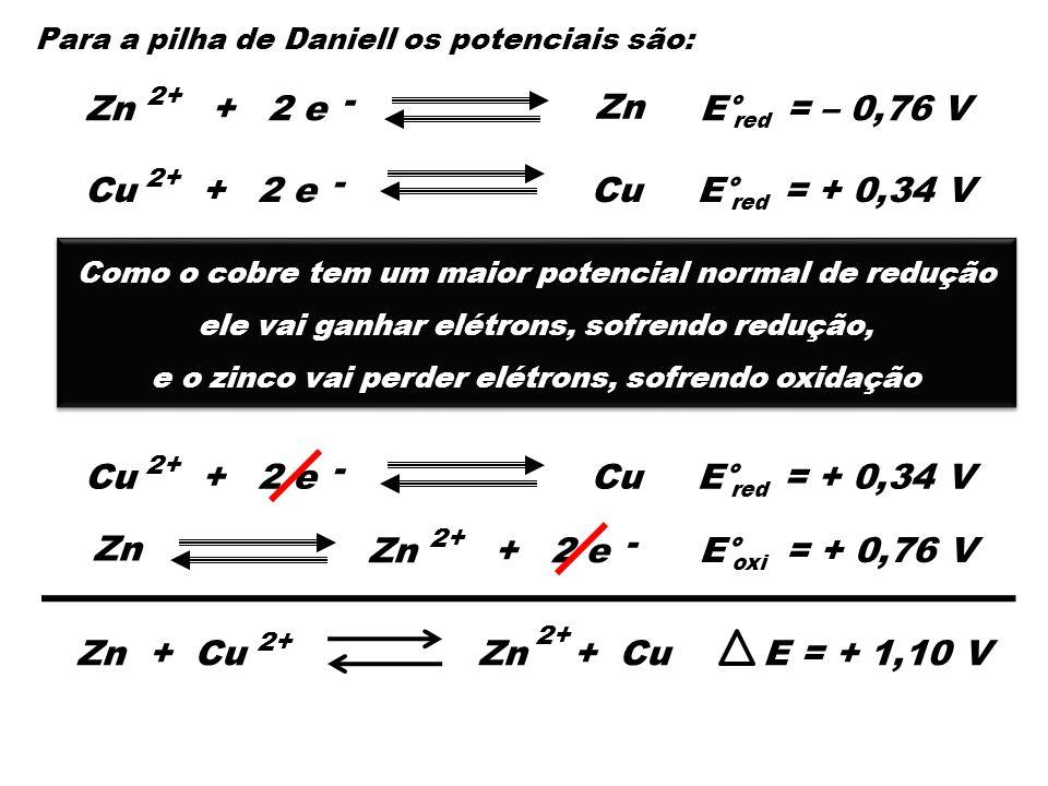Para a pilha de Daniell os potenciais são: Zn - 2 e+Zn 2+ Cu + - 2 e E° = – 0,76 V red E° = + 0,34 V red Como o cobre tem um maior potencial normal de