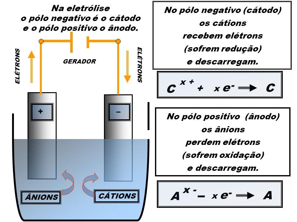 ÂNIONS GERADOR CÁTIONS ELÉTRONS +– + – No pólo negativo (cátodo) os cátions recebem elétrons (sofrem redução) e descarregam. C x + + C A A - x e No pó