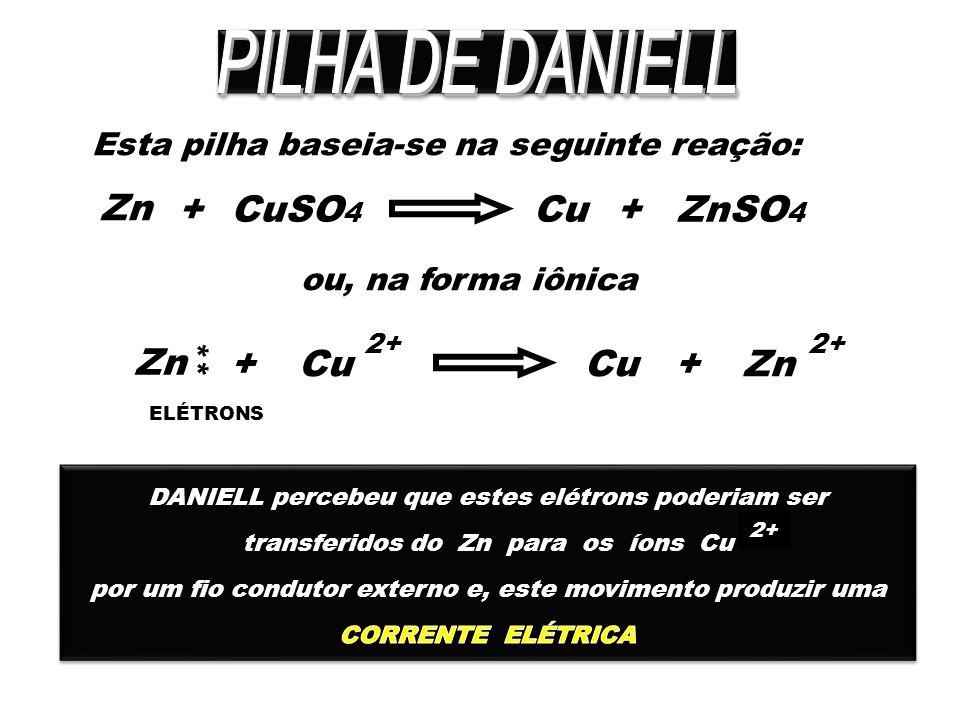 Esta pilha baseia-se na seguinte reação: Zn +CuCuSO 4 +ZnSO 4 ou, na forma iônica 2+ Zn +Cu +Zn 2+ ** ELÉTRONS 2+