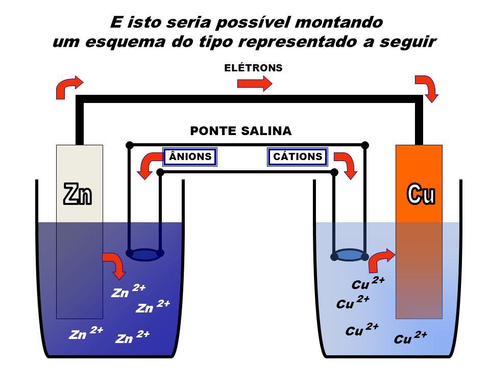 Zn 2+ Zn 2+ Zn 2+ Zn 2+ Cu 2+ Cu 2+ Cu 2+ Cu 2+ ELÉTRONS PONTE SALINA CÁTIONSÂNIONS E isto seria possível montando um esquema do tipo representado a s