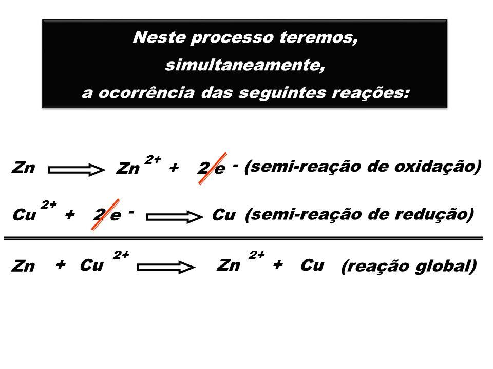 Zn 2+ Zn 2+ Zn 2+ Zn 2+ Cu 2+ Cu 2+ Cu 2+ Cu 2+ ELÉTRONS PONTE SALINA CÁTIONS O pólo de onde saem os elétrons ocorrendo a oxidação chama-se ANODO e corresponde ao PÓLO NEGATIVO ÂNODO O pólo onde chegam os elétrons ocorrendo a redução chama-se CATODO e corresponde ao PÓLO POSITIVO CÁTODO +