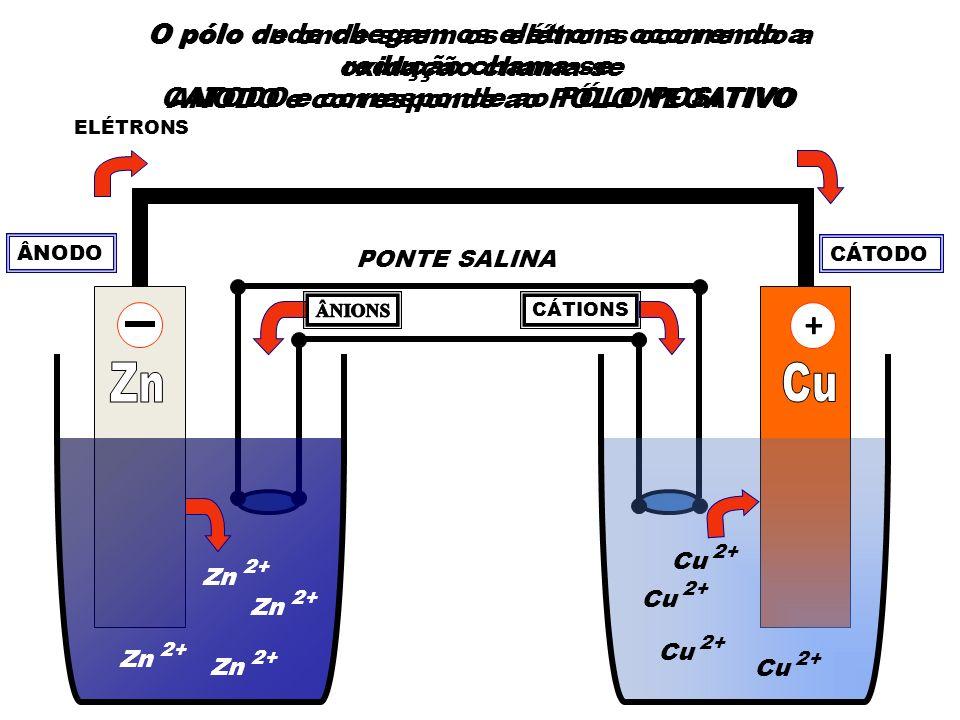 Para a pilha de Daniell os potenciais são: Zn - 2 e+Zn 2+ Cu + - 2 e E° = – 0,76 V red E° = + 0,34 V red Como o cobre tem um maior potencial normal de redução ele vai ganhar elétrons, sofrendo redução, e o zinco vai perder elétrons, sofrendo oxidação Como o cobre tem um maior potencial normal de redução ele vai ganhar elétrons, sofrendo redução, e o zinco vai perder elétrons, sofrendo oxidação 2+ Cu + - 2 eE° = + 0,34 V red Zn - 2 e+Zn 2+ E° = + 0,76 V oxi 2+ Zn + Cu Zn + Cu E = + 1,10 V 2+