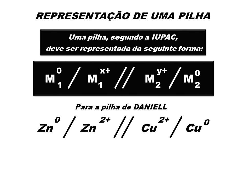 Eletrólise aquosa do CuSO 4 Ionização da água H 2 O H + OH + – Dissociação do CuSO 4 CuSO 4 Cu + SO 4 2+2 – No ânodo (pólo positivo) a oxidrila tem prioridade diante do sulfato 2 OH – 2 e H 2 O + 1/2 O 2 – - No cátodo (pólo negativo) o íon cúprico tem prioridade diante do H + Cu + 2 e Cu - 2+ Ficam na solução os íons H e SO 4 tornando a mesma ácida devido á formação do H 2 SO 4 Ficam na solução os íons H e SO 4 tornando a mesma ácida devido á formação do H 2 SO 4 + 2 –