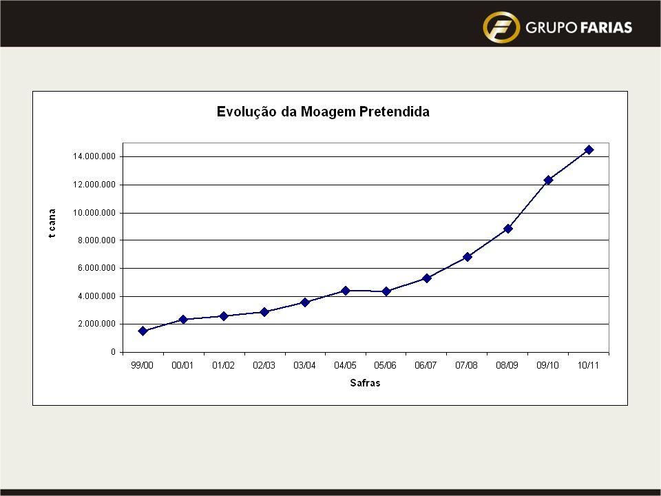 Visão 2010 do Grupo : atingir a Meta de 10 milhões de toneladas de cana processada … Qual a Previsão do Mercado para este mesmo período ??? MISSÃO PRO