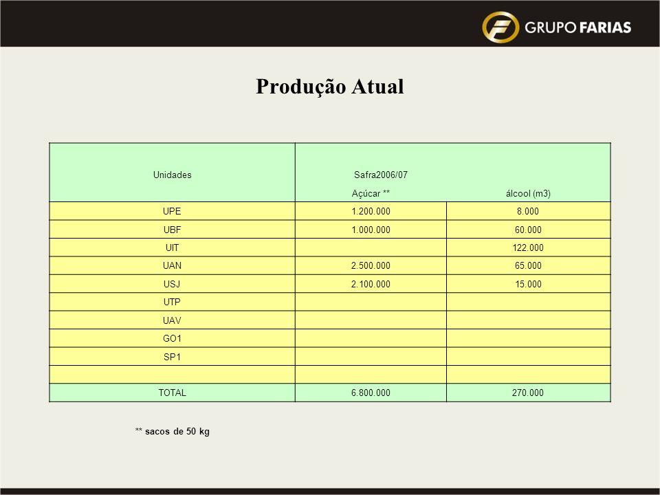 Visão 2010 do Grupo : atingir a Meta de 10 milhões de toneladas de cana processada … Qual a Previsão do Mercado para este mesmo período ??? Fornecedor