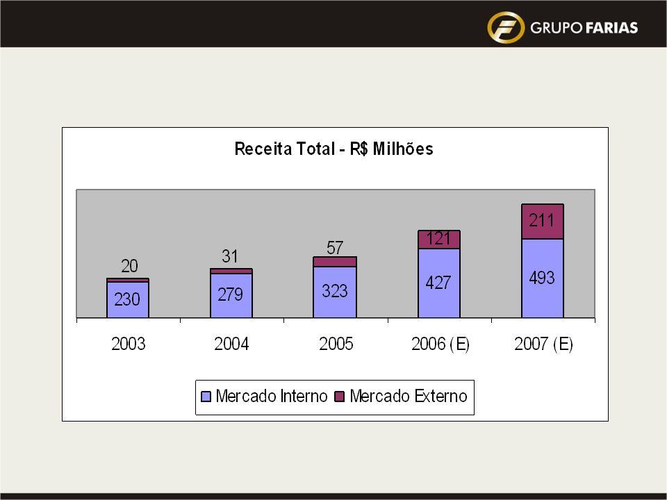 Visão 2010 do Grupo : atingir a Meta de 10 milhões de toneladas de cana processada … Qual a Previsão do Mercado para este mesmo período ??? Highlights