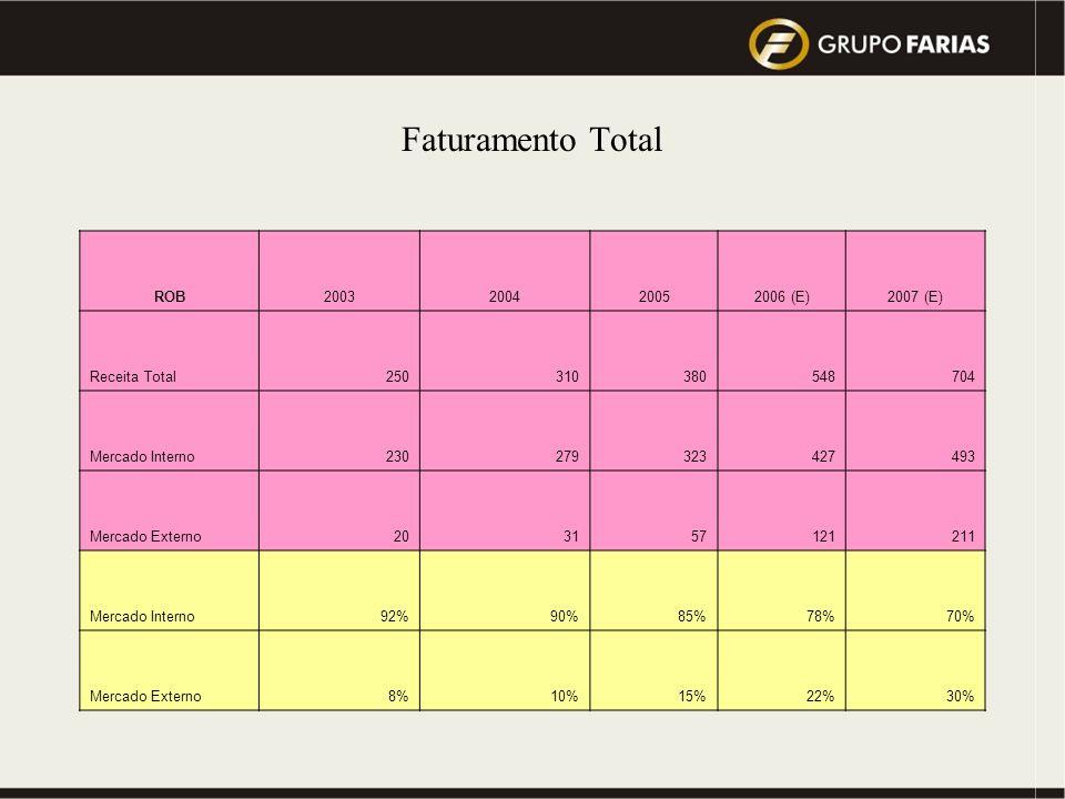 Visão 2010 do Grupo : atingir a Meta de 10 milhões de toneladas de cana processada … Qual a Previsão do Mercado para este mesmo período ???