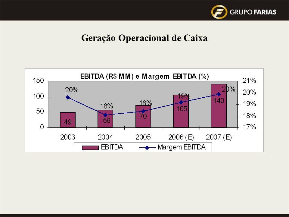 Visão 2010 do Grupo : atingir a Meta de 10 milhões de toneladas de cana processada … Qual a Previsão do Mercado para este mesmo período ??? Faturament