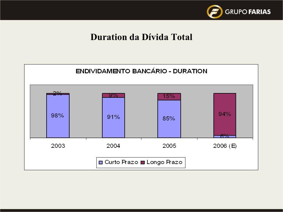 Visão 2010 do Grupo : atingir a Meta de 10 milhões de toneladas de cana processada … Qual a Previsão do Mercado para este mesmo período ??? Composição