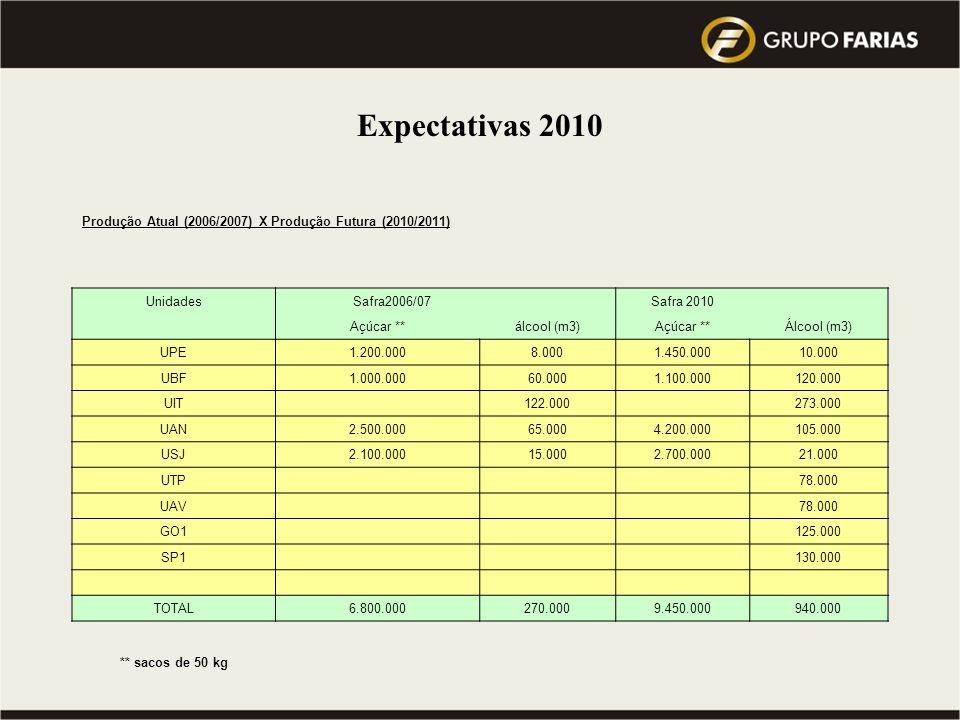 Visão 2010 do Grupo : atingir a Meta de 10 milhões de toneladas de cana processada … Qual a Previsão do Mercado para este mesmo período ??? Expectativ