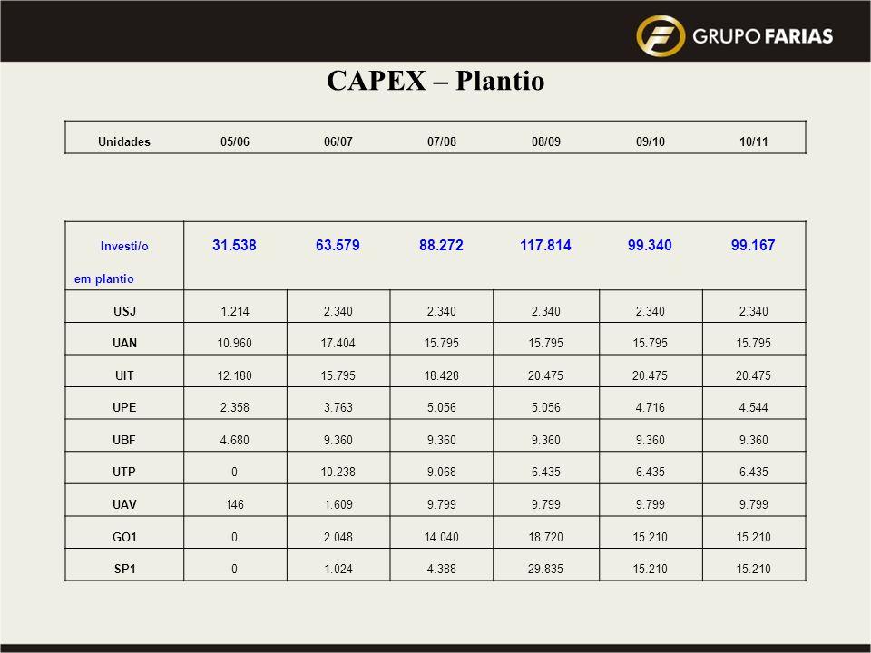 Visão 2010 do Grupo : atingir a Meta de 10 milhões de toneladas de cana processada … Qual a Previsão do Mercado para este mesmo período ??? CAPEX – Pl