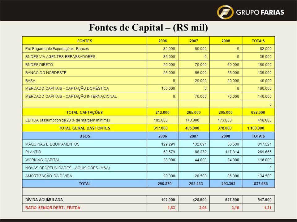 Visão 2010 do Grupo : atingir a Meta de 10 milhões de toneladas de cana processada … Qual a Previsão do Mercado para este mesmo período ??? CAPEX – Má
