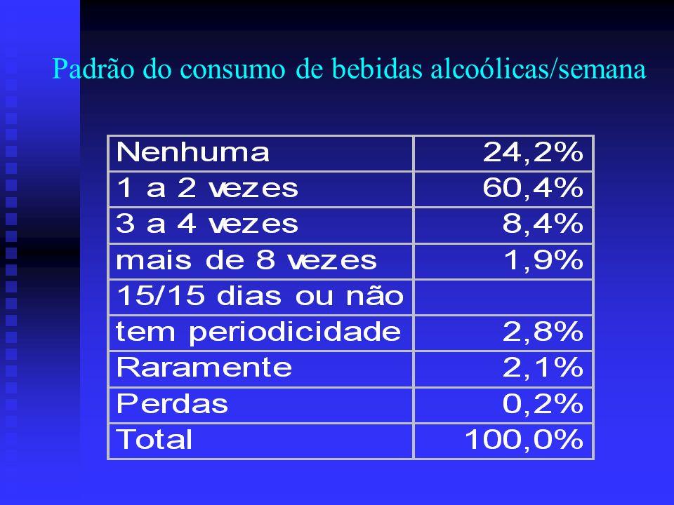 Padrão do consumo de bebidas alcoólicas Bebidas mais consumidas- cerveja, vinho, destilados e ice.