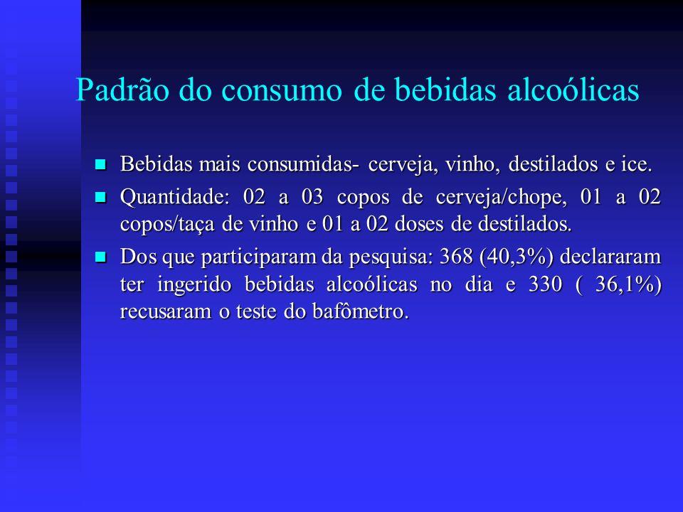 Padrão do consumo de bebidas alcoólicas Bebidas mais consumidas- cerveja, vinho, destilados e ice. Bebidas mais consumidas- cerveja, vinho, destilados