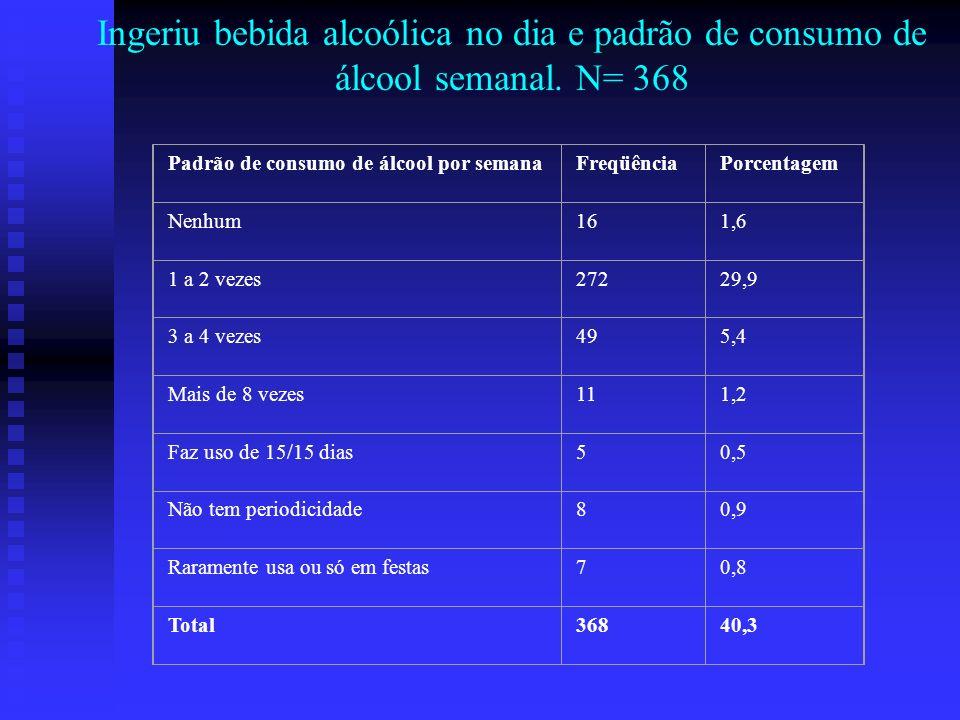 Ingeriu bebida alcoólica no dia e padrão de consumo de álcool semanal. N= 368 Padrão de consumo de álcool por semanaFreqüênciaPorcentagem Nenhum161,6