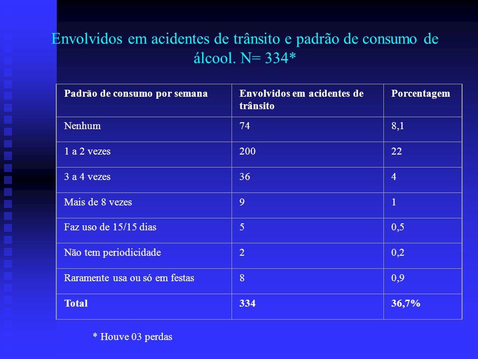 Envolvidos em acidentes de trânsito e padrão de consumo de álcool. N= 334* Padrão de consumo por semanaEnvolvidos em acidentes de trânsito Porcentagem