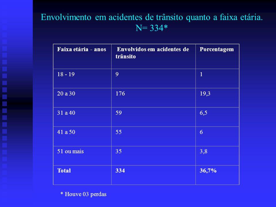 Envolvimento em acidentes de trânsito quanto a faixa etária. N= 334* Faixa etária - anos Envolvidos em acidentes de trânsito Porcentagem 18 - 1991 20