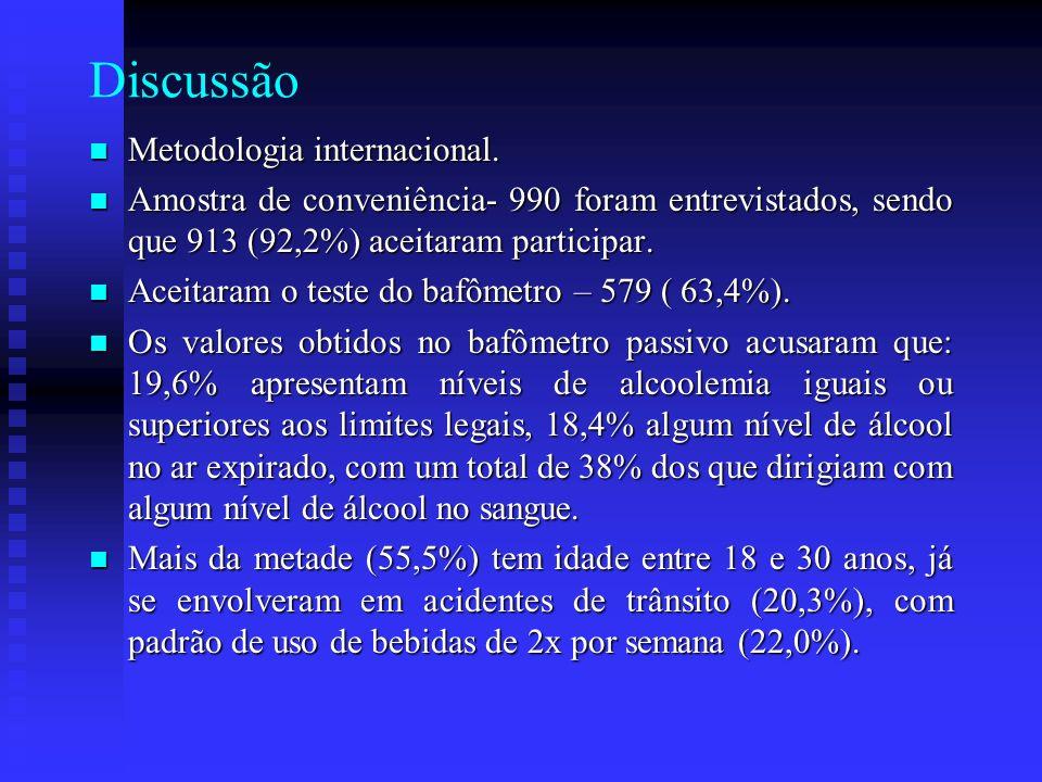 Discussão Metodologia internacional. Metodologia internacional. Amostra de conveniência- 990 foram entrevistados, sendo que 913 (92,2%) aceitaram part
