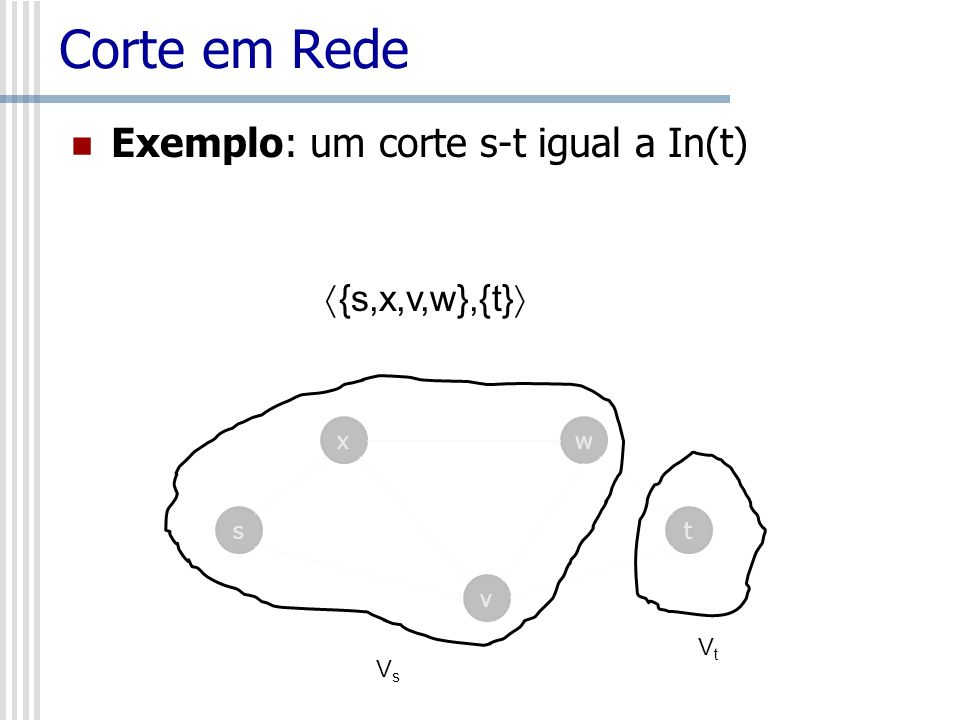 Corte em Rede Exemplo: um corte s-t igual a In(t) s x v w t VsVs VtVt {s,x,v,w},{t}