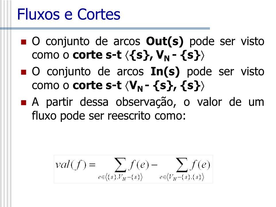 Fluxos e Cortes O conjunto de arcos Out(s) pode ser visto como o corte s-t {s}, V N - {s} O conjunto de arcos In(s) pode ser visto como o corte s-t V
