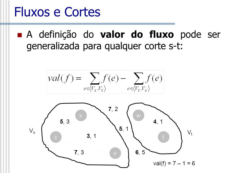 Fluxos e Cortes A definição do valor do fluxo pode ser generalizada para qualquer corte s-t: VsVs VtVt s x v w t 7, 2 4, 1 6, 5 5, 1 3, 1 5, 3 7, 3 va