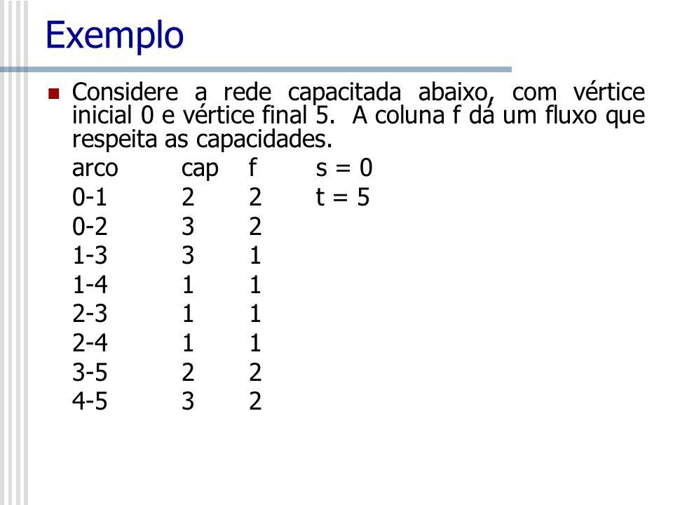 Exemplo Considere a rede capacitada abaixo, com vértice inicial 0 e vértice final 5. A coluna f dá um fluxo que respeita as capacidades. arco cap f s