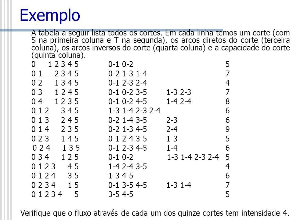 Exemplo A tabela a seguir lista todos os cortes. Em cada linha temos um corte (com S na primeira coluna e T na segunda), os arcos diretos do corte (te