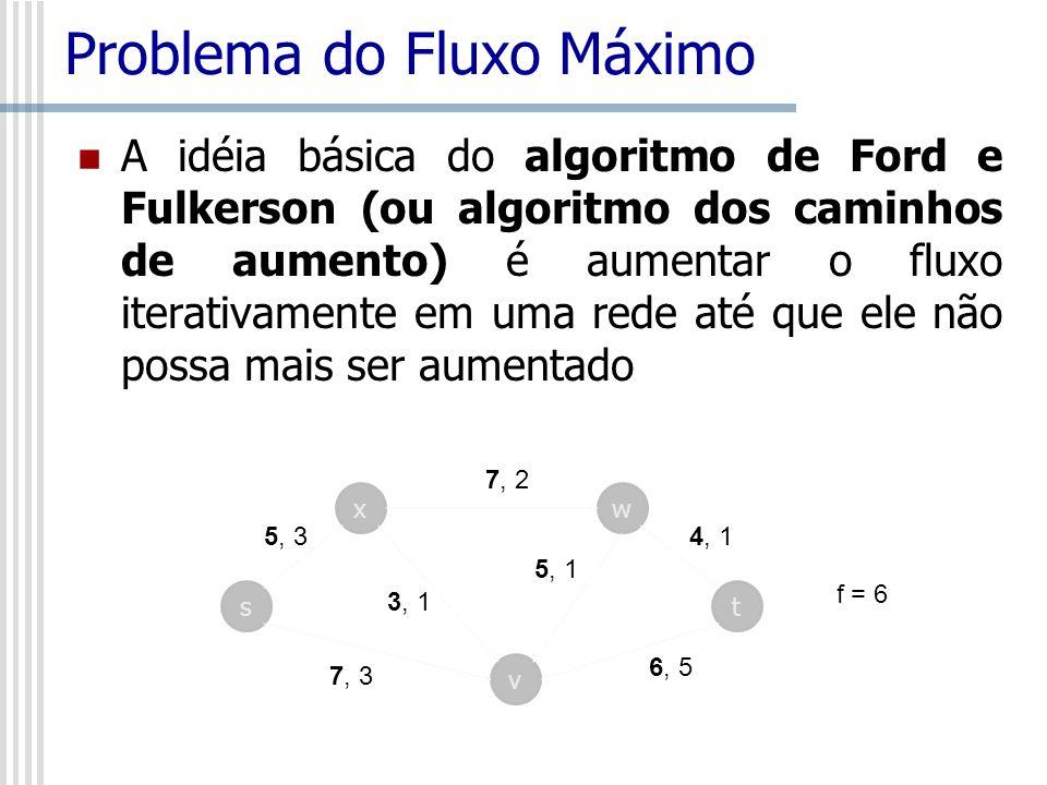 Problema do Fluxo Máximo A idéia básica do algoritmo de Ford e Fulkerson (ou algoritmo dos caminhos de aumento) é aumentar o fluxo iterativamente em u