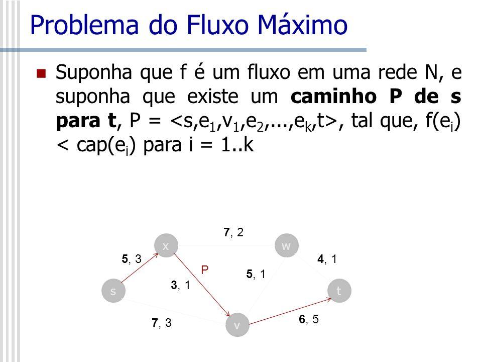 Problema do Fluxo Máximo Suponha que f é um fluxo em uma rede N, e suponha que existe um caminho P de s para t, P =, tal que, f(e i ) < cap(e i ) para