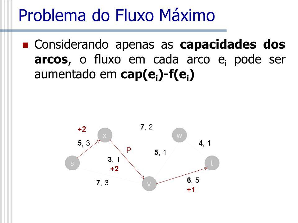 Problema do Fluxo Máximo Considerando apenas as capacidades dos arcos, o fluxo em cada arco e i pode ser aumentado em cap(e i )-f(e i ) s x v w t 7, 2