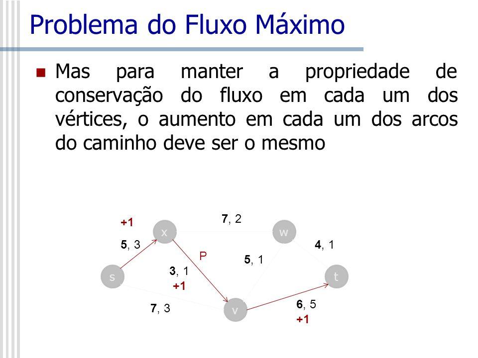 Problema do Fluxo Máximo Mas para manter a propriedade de conservação do fluxo em cada um dos vértices, o aumento em cada um dos arcos do caminho deve