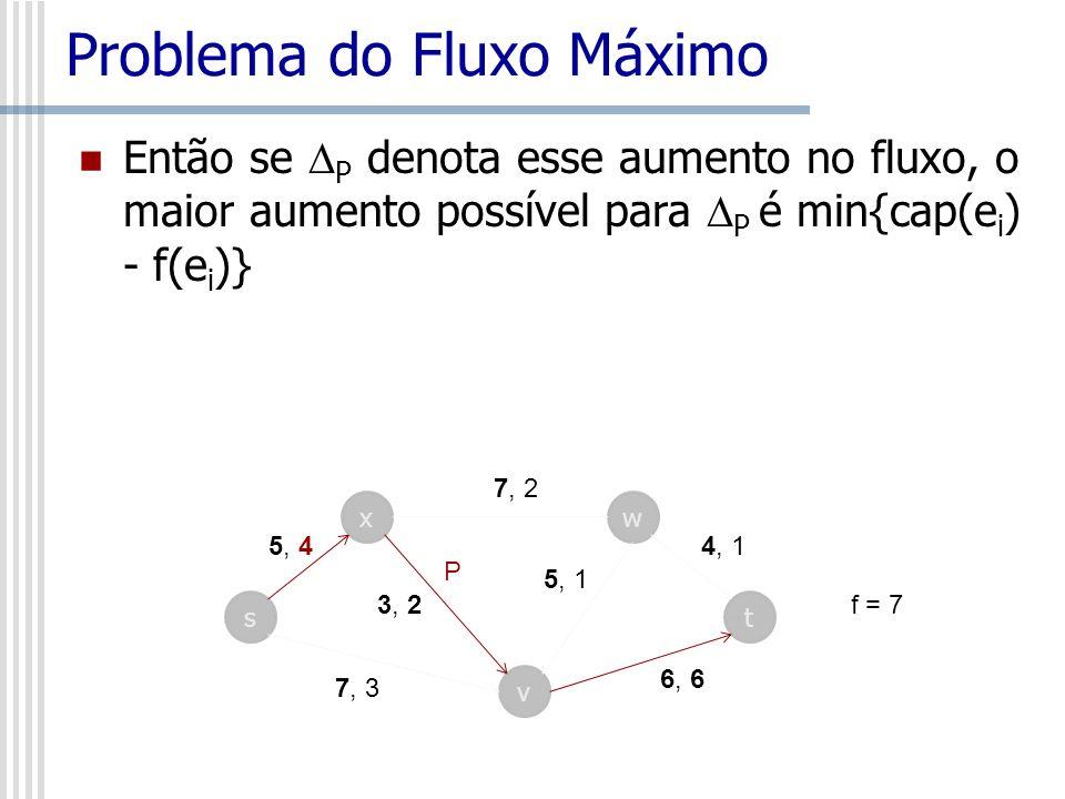 Problema do Fluxo Máximo Então se P denota esse aumento no fluxo, o maior aumento possível para P é min{cap(e i ) - f(e i )} s x v w t 7, 2 4, 1 6, 6