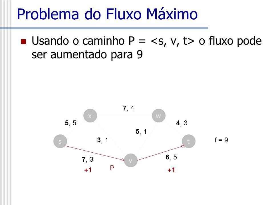 Problema do Fluxo Máximo Usando o caminho P = o fluxo pode ser aumentado para 9 s x v w t 7, 4 4, 3 6, 5 5, 1 3, 1 5, 5 7, 3 P +1 f = 9