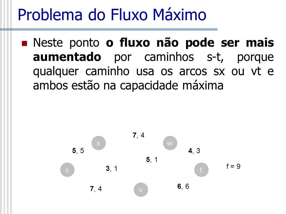 Problema do Fluxo Máximo Neste ponto o fluxo não pode ser mais aumentado por caminhos s-t, porque qualquer caminho usa os arcos sx ou vt e ambos estão