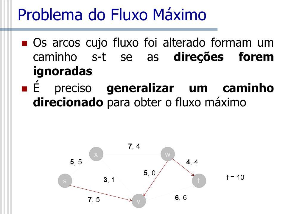 Problema do Fluxo Máximo Os arcos cujo fluxo foi alterado formam um caminho s-t se as direções forem ignoradas É preciso generalizar um caminho direci