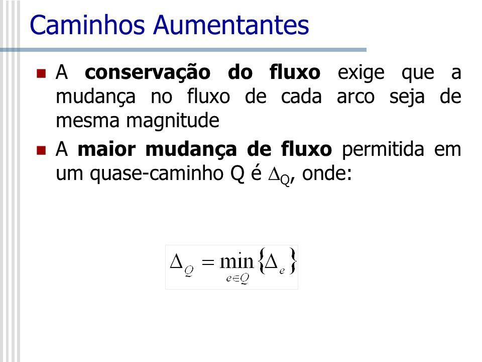Caminhos Aumentantes A conservação do fluxo exige que a mudança no fluxo de cada arco seja de mesma magnitude A maior mudança de fluxo permitida em um