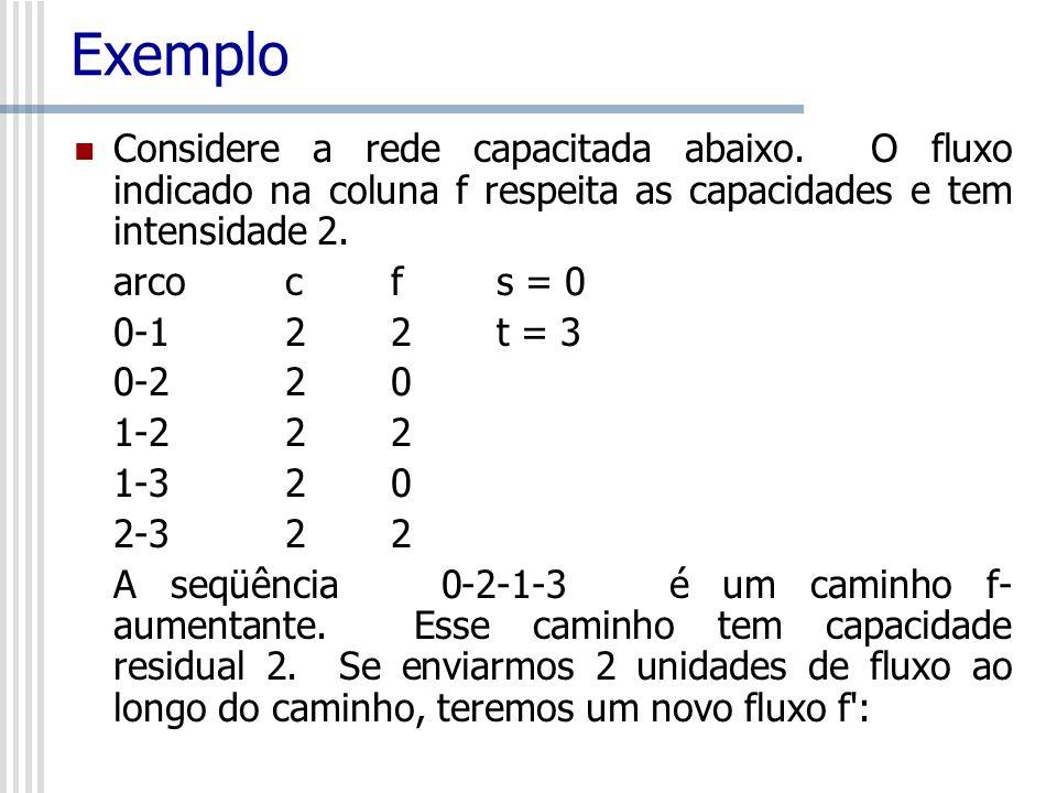 Exemplo Considere a rede capacitada abaixo. O fluxo indicado na coluna f respeita as capacidades e tem intensidade 2. arco c f s = 0 0-1 2 2 t = 3 0-2